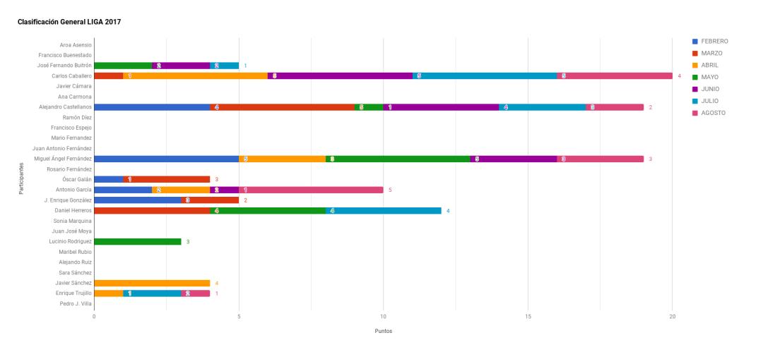 Gráfico Clasificación Liga 2017 agosto