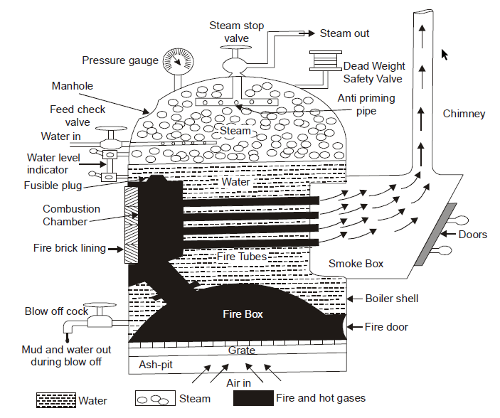 COCHRAN BOILER Diagram