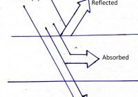 absorptivity