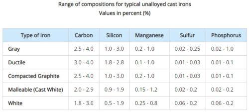 Cast Iron | Types, Advantages, Disadvantages, Uses, Properties