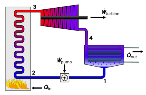 external combustion engines applications, advantages, disadvantages Internal Compustion Engine