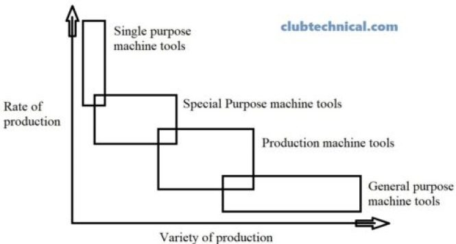 Classification of machine tools on the basis of production capacity