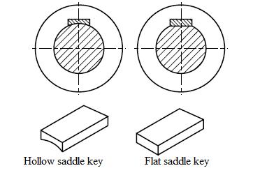 Saddle keys