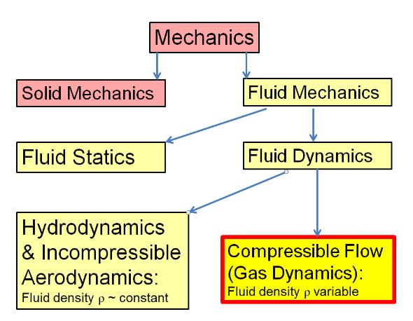 Breakdown of fluid mechanics chart