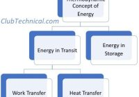 Thermodynamic Concept of Energy
