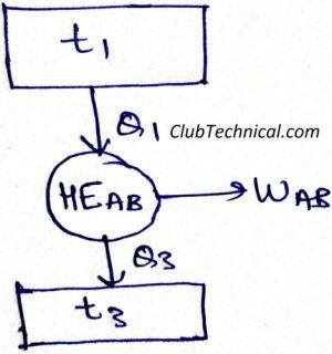 Equivalent Heat Engine