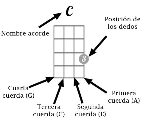 La imagen tiene un atributo ALT vacío; su nombre de archivo es Acorde-diestros.jpg