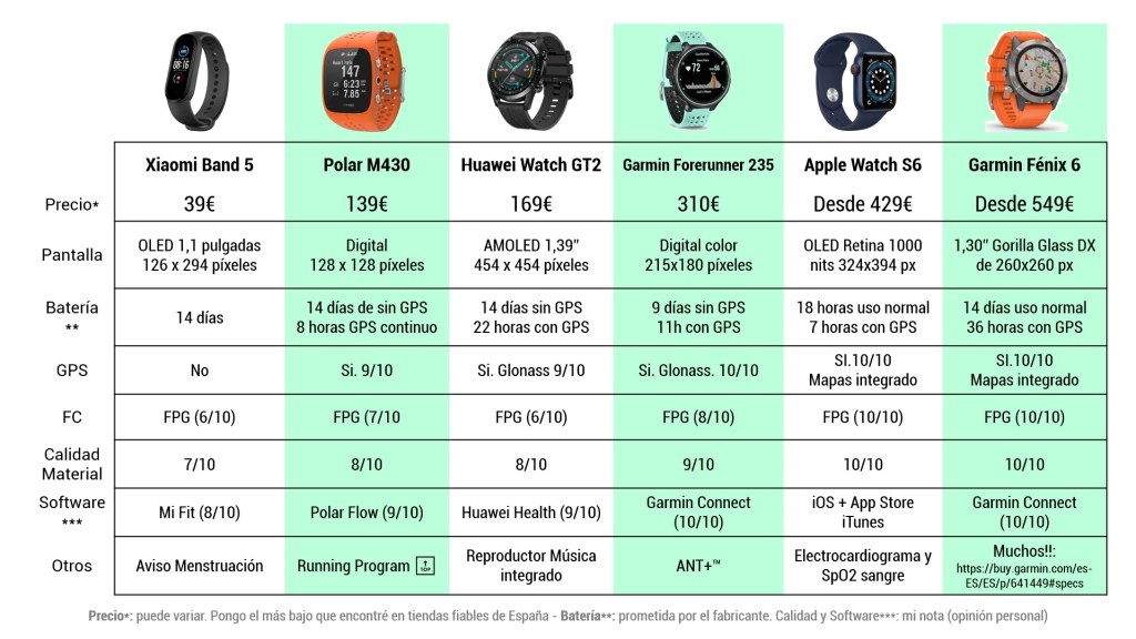 Tabla comparativa de relojes