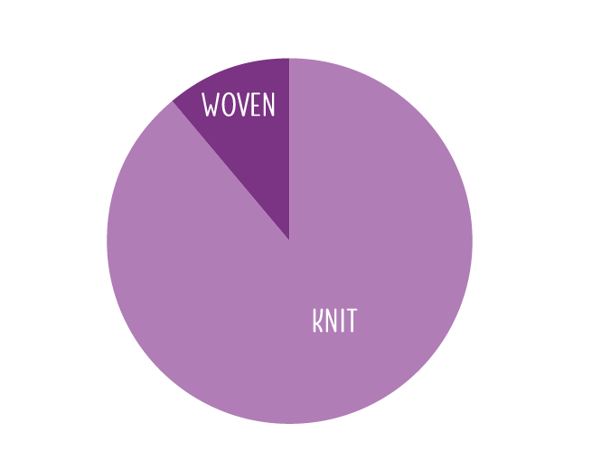 pie chart showing knits vs woven, there is only a very small wedge of woven