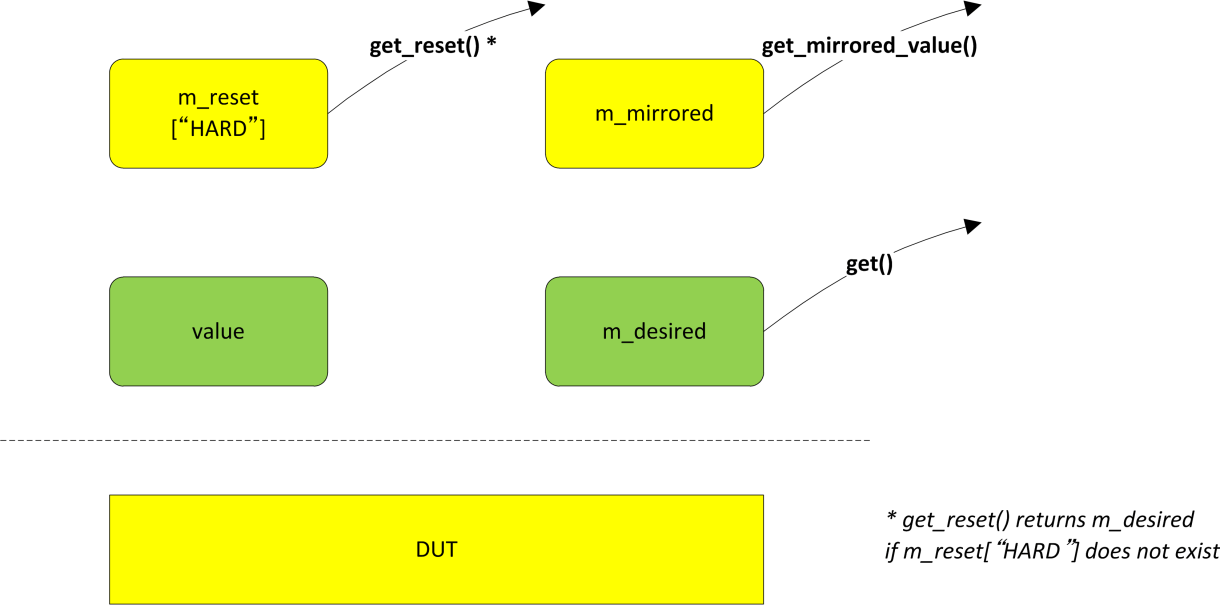 How get(), get_reset(), and get_mirrored_value() methods work