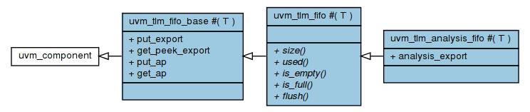 TLM 1 FIFO Class Diagram