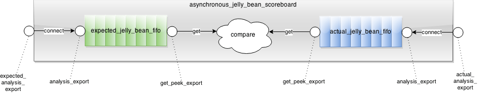 Asynchronous Jelly Bean Scoreboard