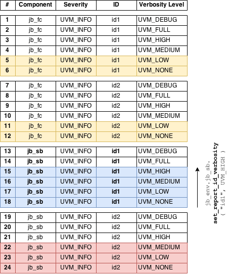 Setting ID-specific Threshold