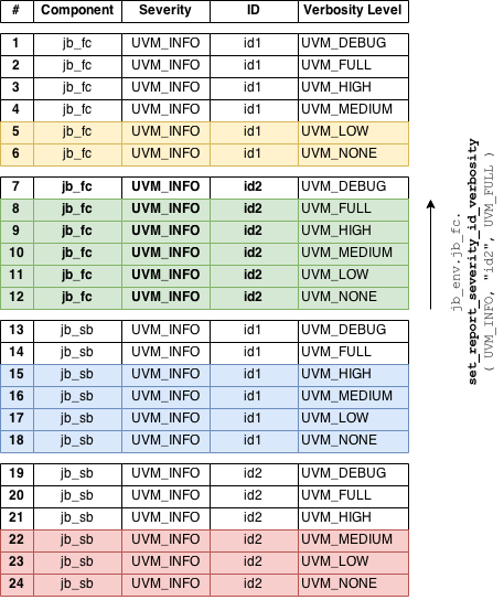 Setting Severity-and-ID-specific Threshold