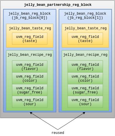 Top-level register model