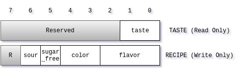Registers in Jelly Bean Taster
