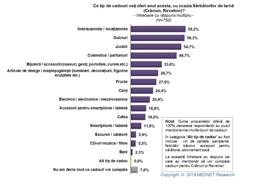Studiu: peste 93% dintre români vor face cadouri de Crăciun şi Revelion