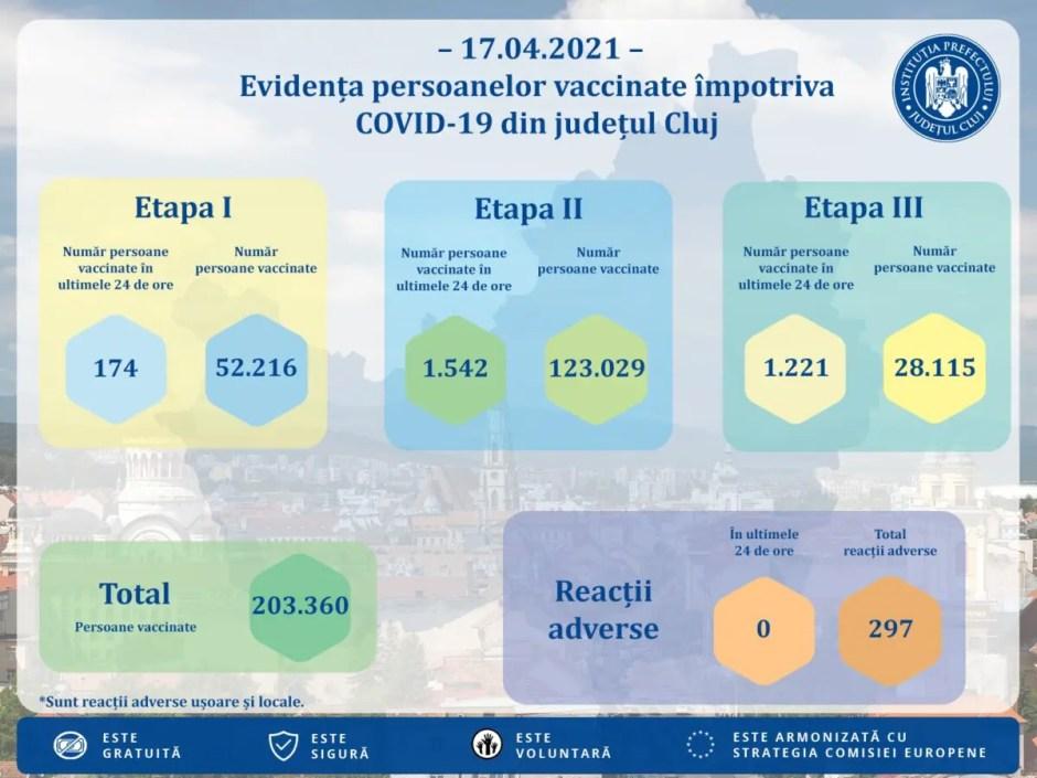 COVID-19   Peste 200.000 de clujeni au fost vaccinaţi până în prezent