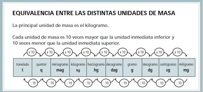 Resultado de imagen para cuadro de las unidades de masa
