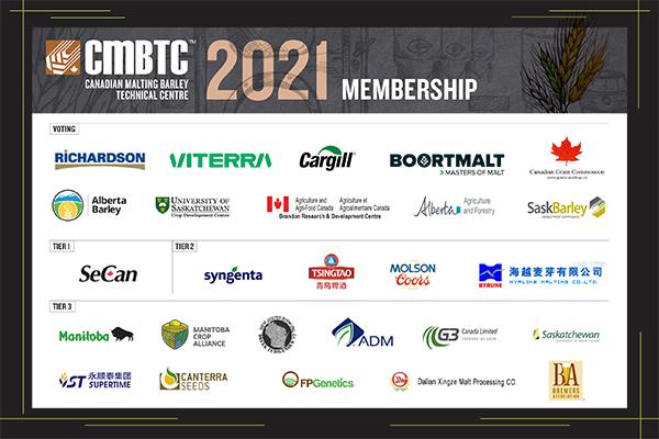 CMBTC 2021 membership
