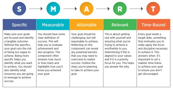 Setting SMART Goals | Canadian Management Centre