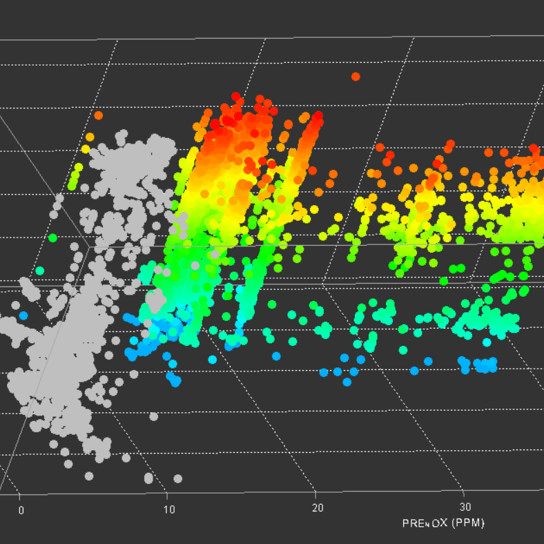 An Example of the data gathered by using emissions monitoring software