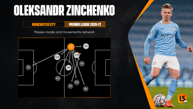 Oleksandr Zinchenko pushes up and acts as another playmaker when City are in possession