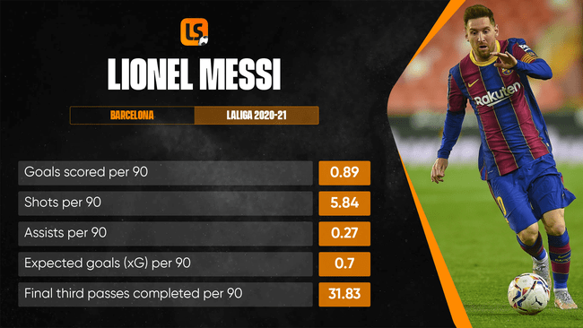 Lionel Messi will be looking to add to his 30 LaLiga goals this season against Eibar