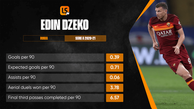 Edin Dzeko's aerial physicality could make him the perfect focal point for Jose Mourinho's Roma attack