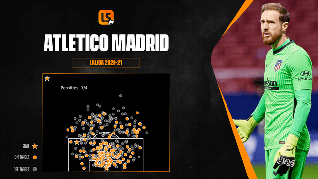 No team in LaLiga have conceded less goals or kept more clean sheets than Atletico Madrid