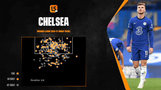 Chelsea have struggled to convert their chances in front of goal this season