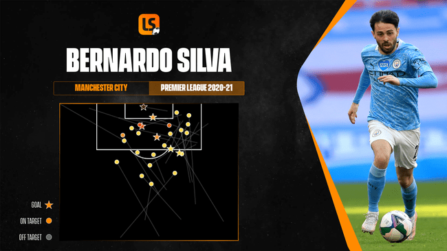 Manchester City star Bernardo Silva is just one of Portugal's wealth of attacking options