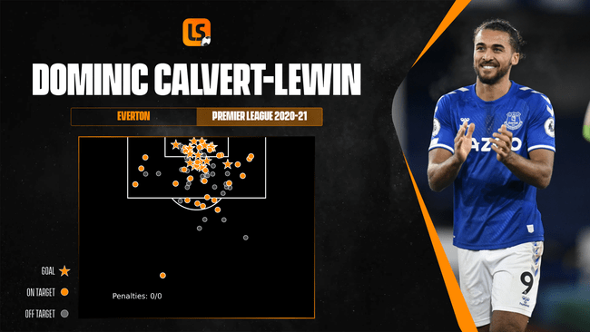 Clinical finisher Dominic Calvert-Lewin would add a physical presence to Manchester United's attack