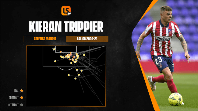 Kieran Trippier's expected assists map indicates his attacking value to Atletico Madrid last season