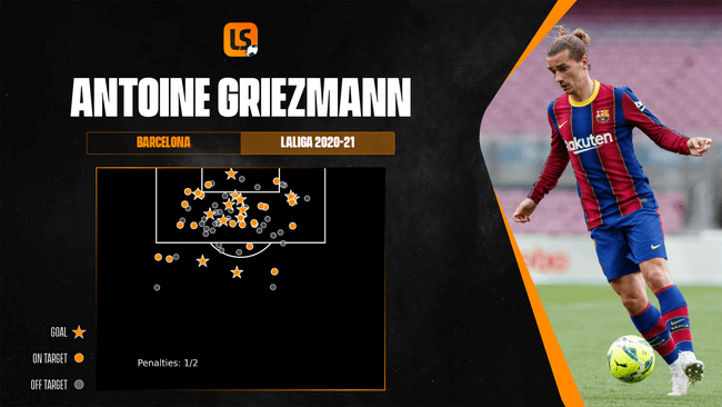 Antoine Griezmann has become increasingly potent in front of goal during his time at the Camp Nou