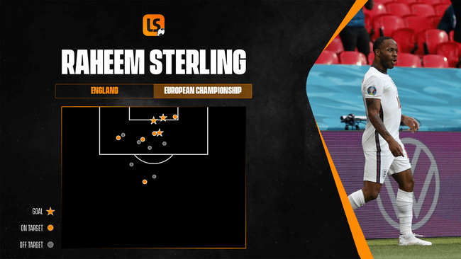 No player has been more important to England's successful European Championship than Raheem Sterling