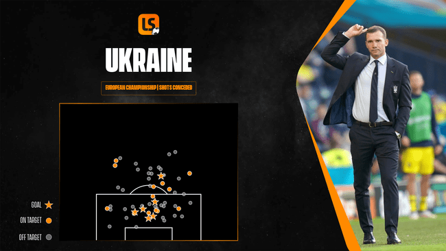 Ukraine's defence has allowed plenty of shots against them so far at Euro 2020