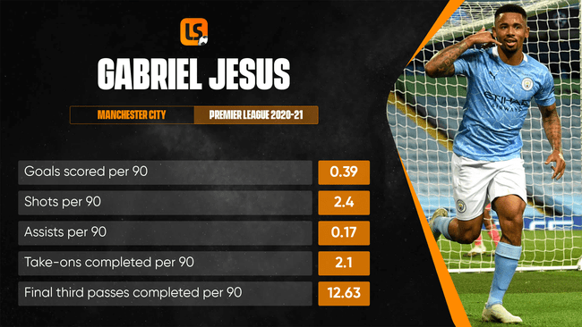 Gabriel Jesus hasn't done enough to convince Pep Guardiola he can be the No1 striker at Manchester City