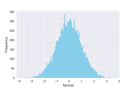Normal/Gaussian Distribution | Python, R, and Linux Tips