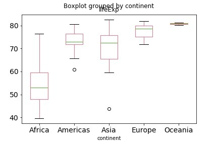 How to Make Boxplots in Python with Pandas and Seaborn? — Python, R