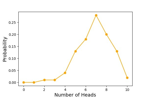 Simulating Coin Toss Experiment with Binomial Random Numbers