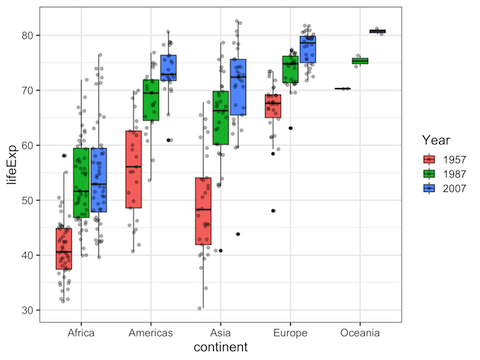 How To Make Grouped Boxplots with ggplot2? | Python, R, and