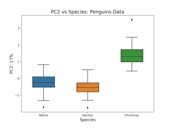 PCA Plot: PC2 vs Species Scaled Data