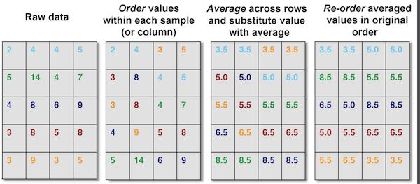 Algorithm to Compute Quantile Normalization