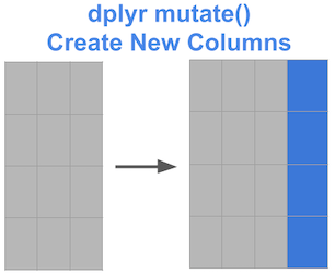 Create new column with dplyr mutate