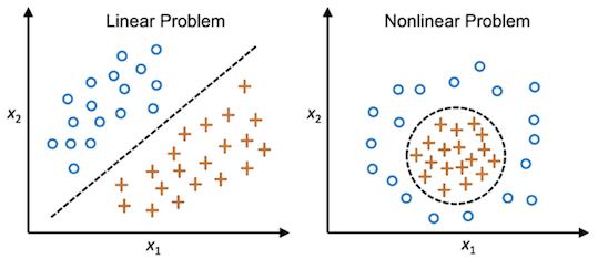 Linear non linear data support vector machines