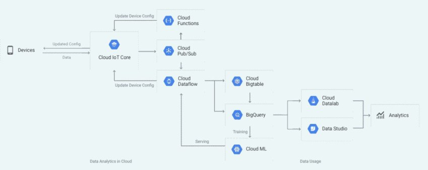 Google Cloud IoT Core