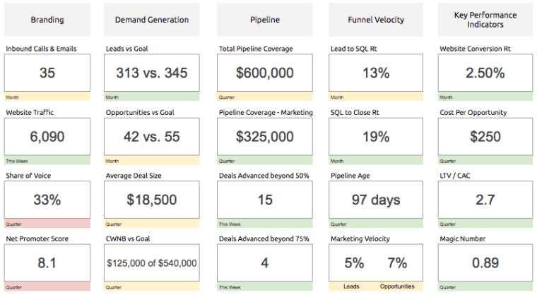 Image: CMO Dashboard