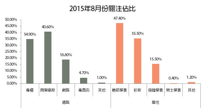 【趨勢報告】201508: 熱門關注分析