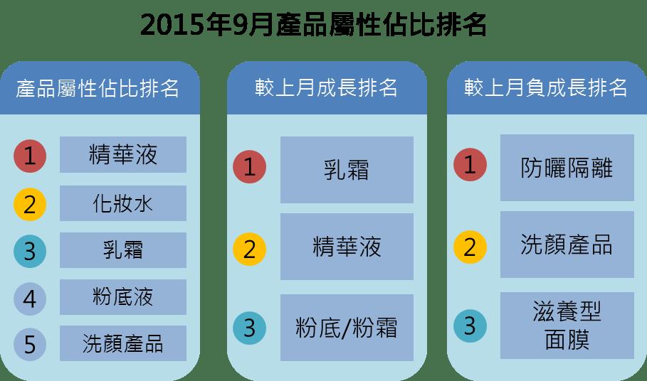 【趨勢報告】201509: 熱門關注分析